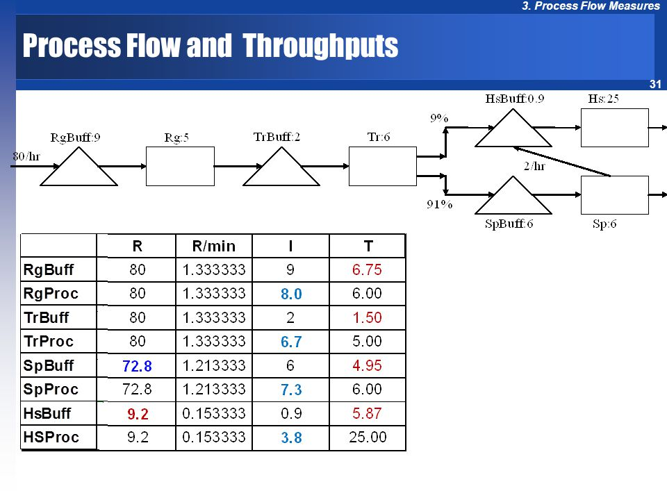 31 3. Process Flow Measures Process Flow and Throughputs