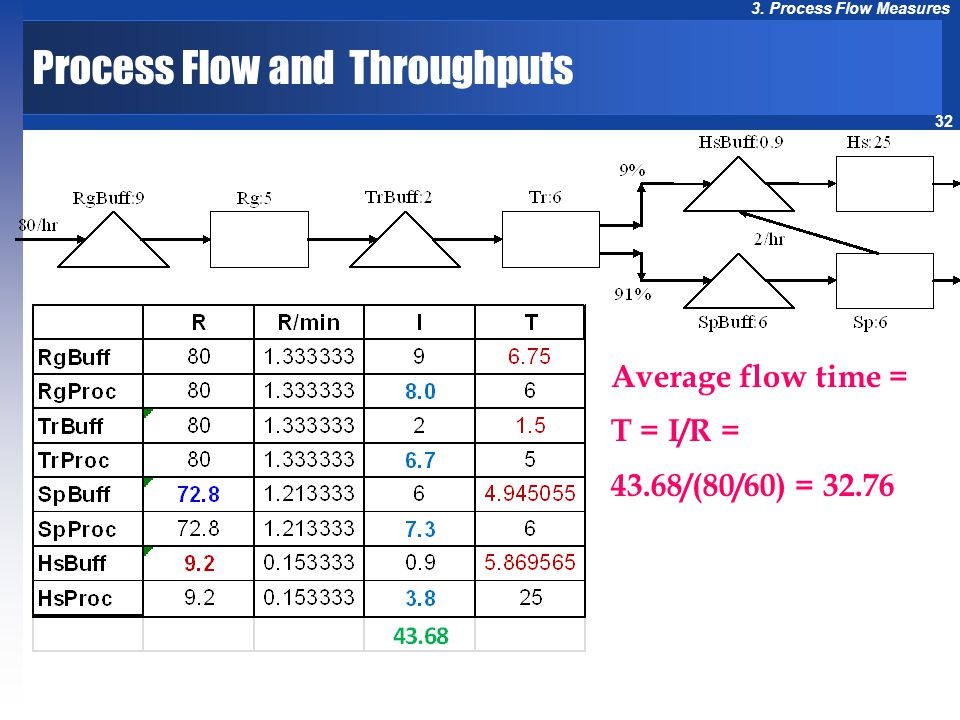 32 3. Process Flow Measures Average flow time = T = I/R = 43.68/(80/60) = 32.76 Process Flow and Throughputs