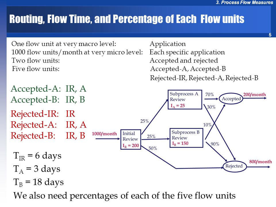 5 3. Process Flow Measures Routing, Flow Time, and Percentage of Each Flow units One flow unit at very macro level: Application 1000 flow units/month