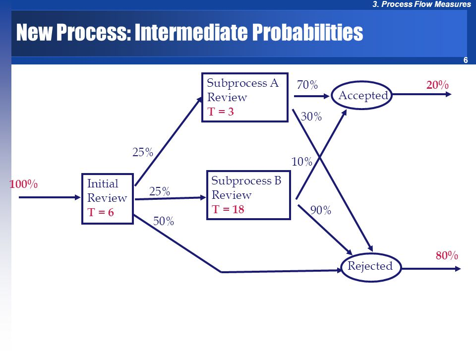 6 3. Process Flow Measures New Process: Intermediate Probabilities Initial Review T = 6 Subprocess A Review T = 3 Subprocess B Review T = 18 Accepted