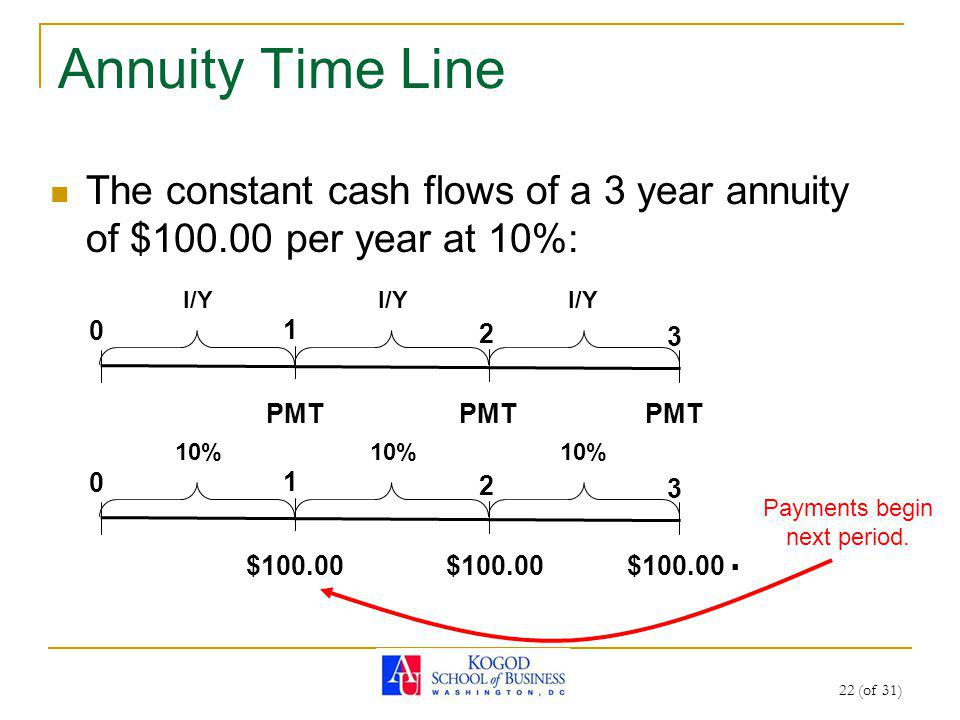 22 (of 31) The constant cash flows of a 3 year annuity of $100.00 per year at 10%: Annuity Time Line 0 1 2 3 0 1 2 3 $100.00 I/Y 10% PMT $100.00 Payments begin next period.
