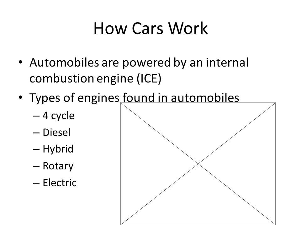 How Cars Work Terms to Know – Piston Cylinder Connecting Rod Crankshaft Sparkplug Intake Valve Exhaust Valve RPM Intake Compression Power Exhaust