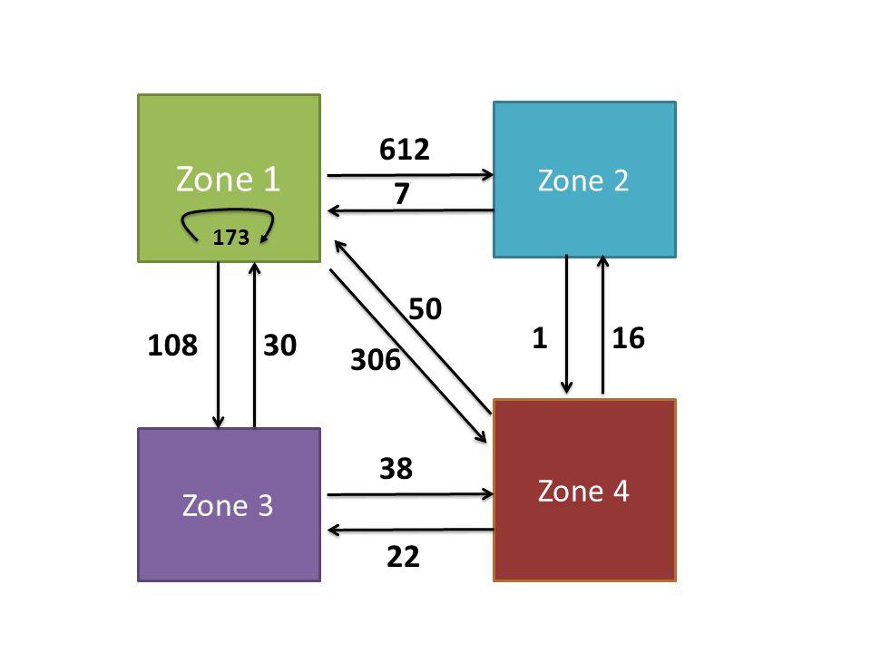 Zone 1 Zone 2 Zone 3 Zone 4 173 612 7 10830 306 50 116 38 22