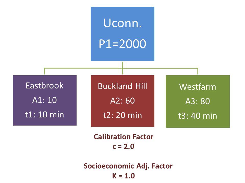 Uconn. P1=2000 Eastbrook A1: 10 t1: 10 min Buckland Hill A2: 60 t2: 20 min Westfarm A3: 80 t3: 40 min Calibration Factor c = 2.0 Socioeconomic Adj. Fa