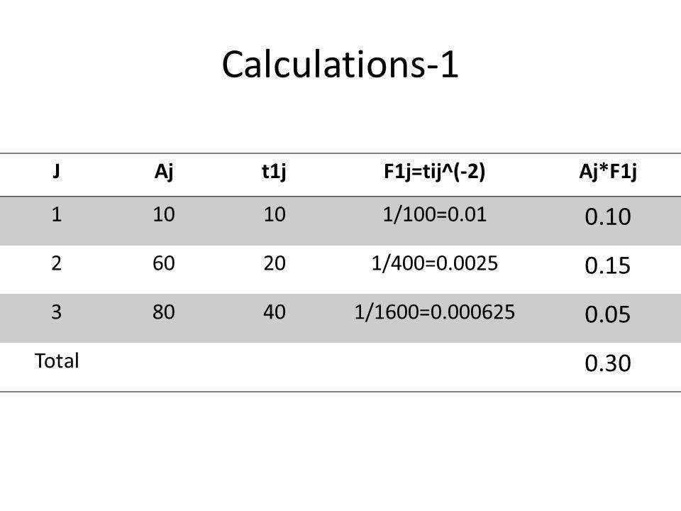 Calculations-1 JAjt1jF1j=tij^(-2)Aj*F1j 110 1/100=0.01 0.10 260201/400=0.0025 0.15 380401/1600=0.000625 0.05 Total 0.30