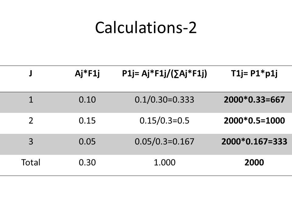 Calculations-2 JAj*F1jP1j= Aj*F1j/(Aj*F1j)T1j= P1*p1j 10.100.1/0.30=0.3332000*0.33=667 20.150.15/0.3=0.52000*0.5=1000 30.050.05/0.3=0.1672000*0.167=33