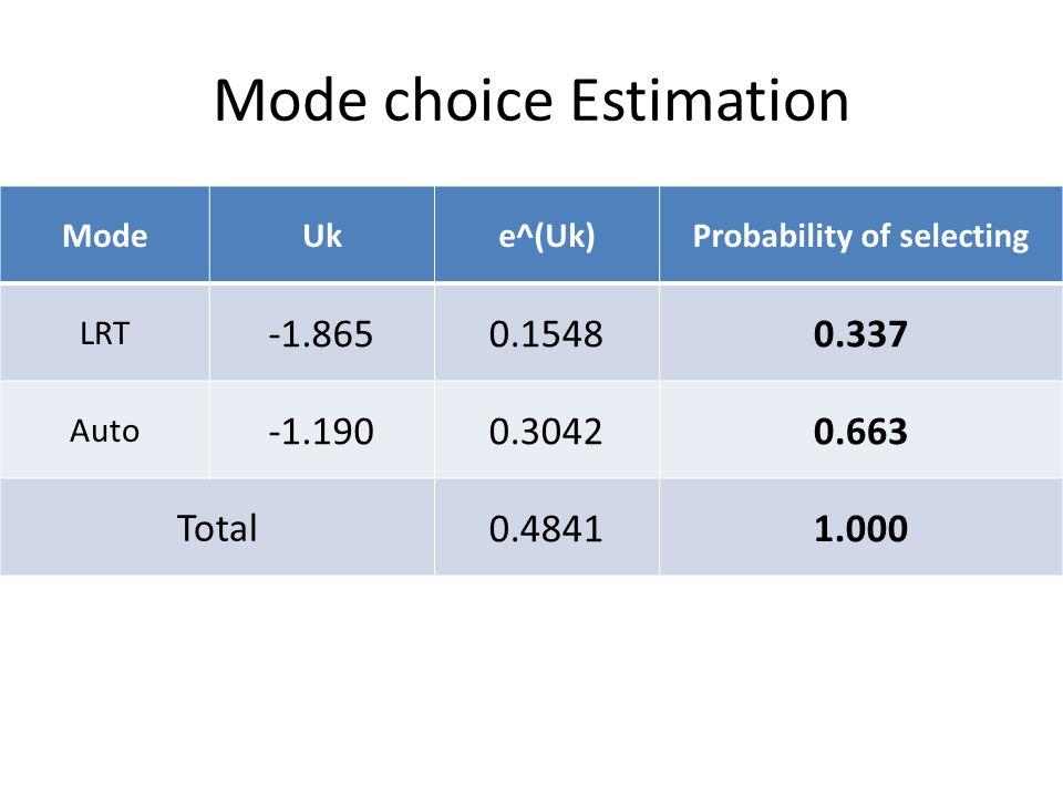 Mode choice Estimation ModeUke^(Uk)Probability of selecting LRT -1.8650.15480.337 Auto -1.1900.30420.663 Total 0.4841 1.000