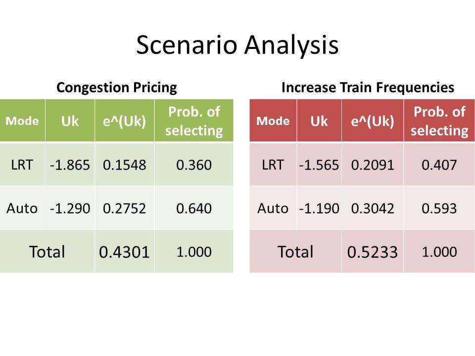 Scenario Analysis Mode Uke^(Uk) Prob. of selecting LRT -1.8650.15480.360 Auto -1.2900.27520.640 Total 0.4301 1.000 Mode Uke^(Uk) Prob. of selecting LR
