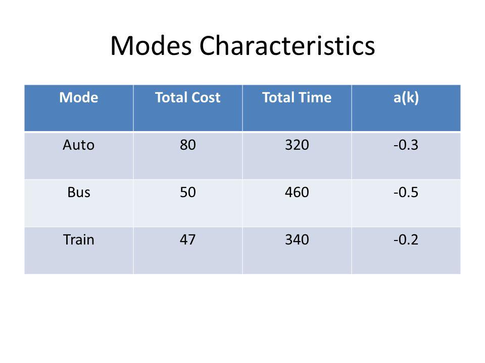 Modes Characteristics ModeTotal CostTotal Timea(k) Auto80320-0.3 Bus50460-0.5 Train47340-0.2