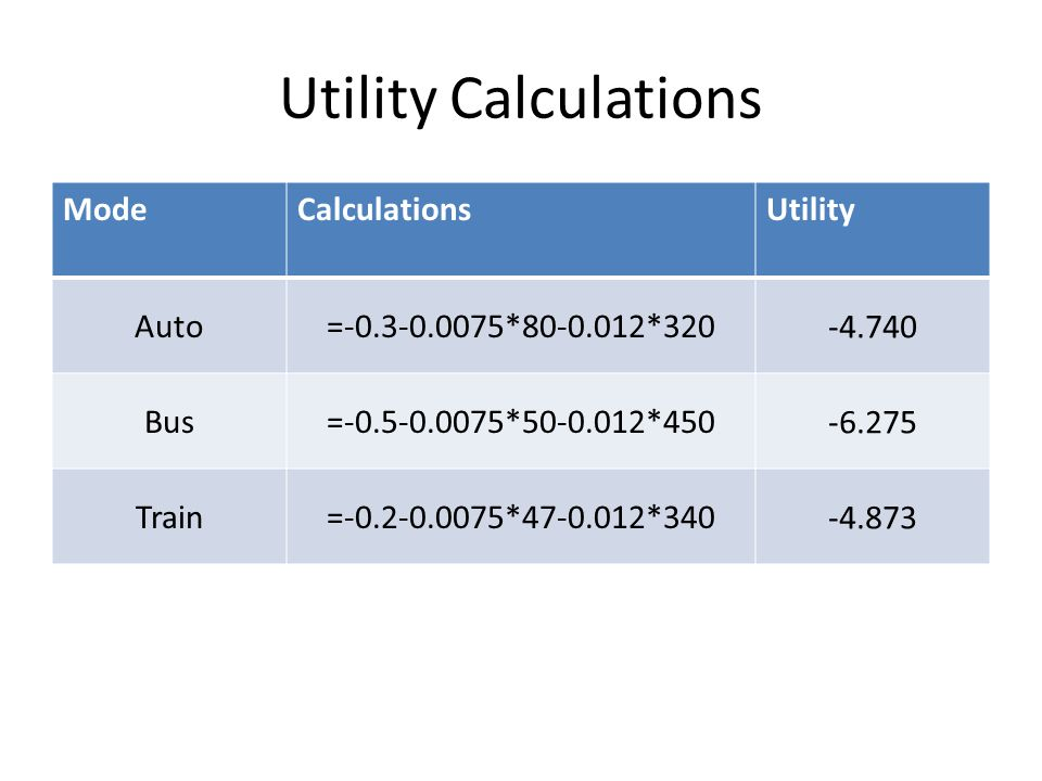 Utility Calculations ModeCalculationsUtility Auto=-0.3-0.0075*80-0.012*320 -4.740 Bus=-0.5-0.0075*50-0.012*450 -6.275 Train=-0.2-0.0075*47-0.012*340 -