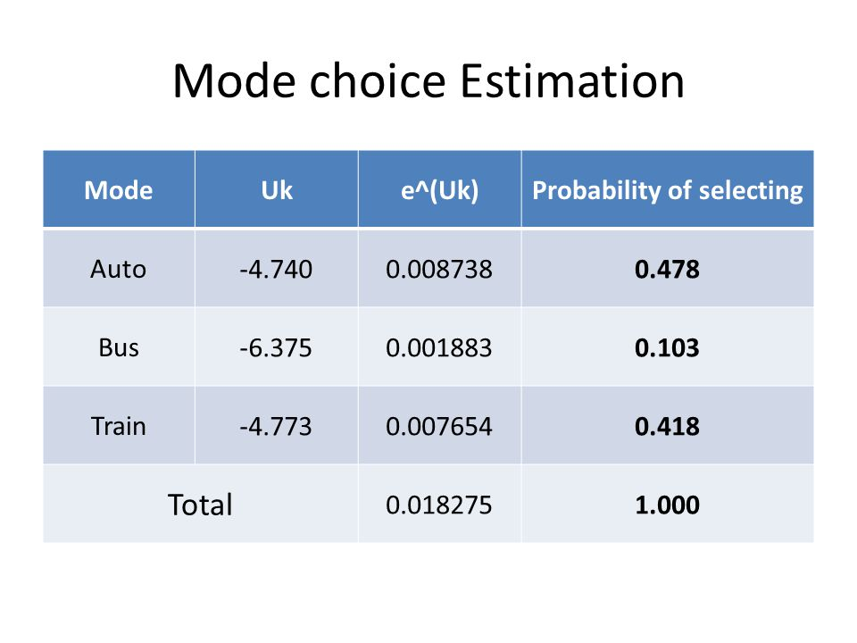 Mode choice Estimation ModeUke^(Uk)Probability of selecting Auto -4.7400.0087380.478 Bus -6.3750.0018830.103 Train -4.7730.0076540.418 Total 0.0182751