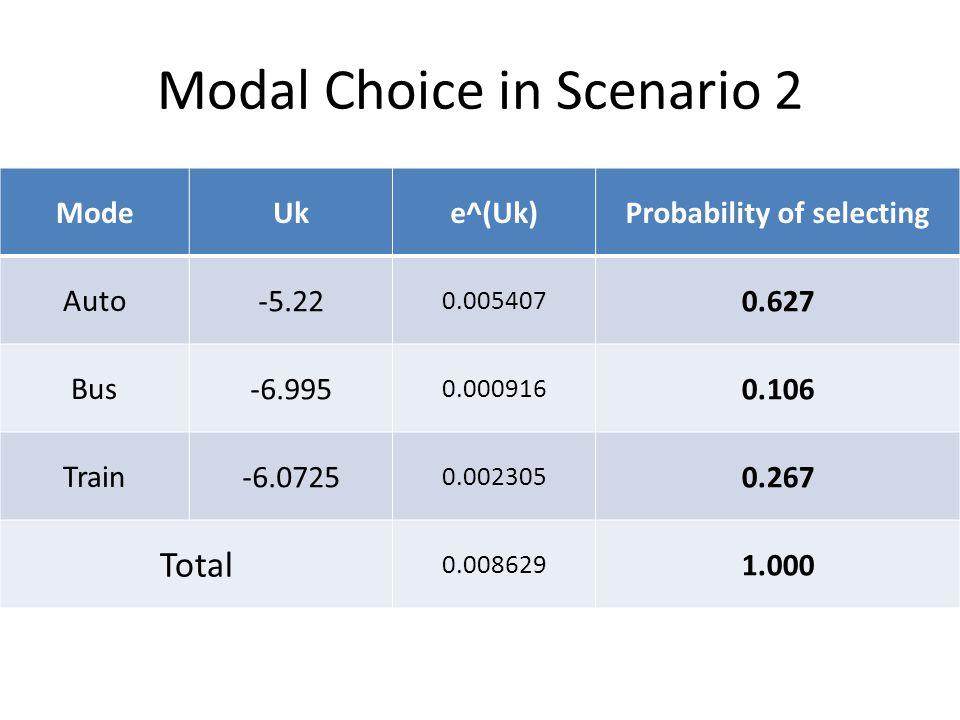 Modal Choice in Scenario 2 ModeUke^(Uk)Probability of selecting Auto -5.22 0.005407 0.627 Bus -6.995 0.000916 0.106 Train -6.0725 0.002305 0.267 Total