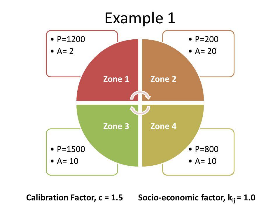 Example 1 P=800 A= 10 P=1500 A= 10 P=200 A= 20 P=1200 A= 2 Zone 1Zone 2 Zone 4Zone 3 Calibration Factor, c = 1.5Socio-economic factor, k ij = 1.0