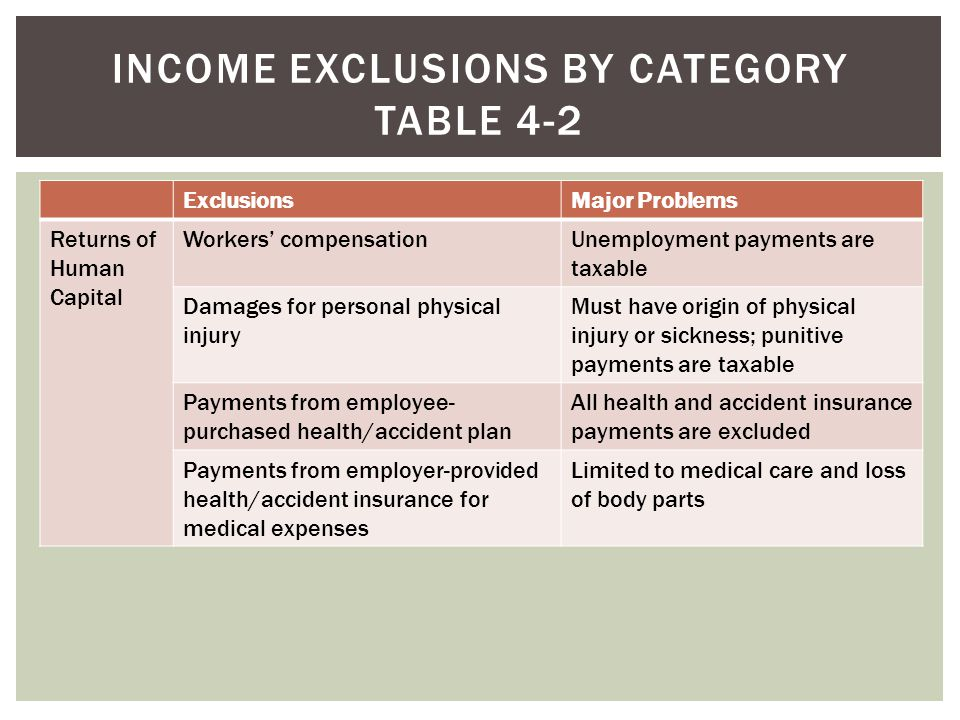 ExclusionsMajor Problems Returns of Human Capital Workers compensationUnemployment payments are taxable Damages for personal physical injury Must have
