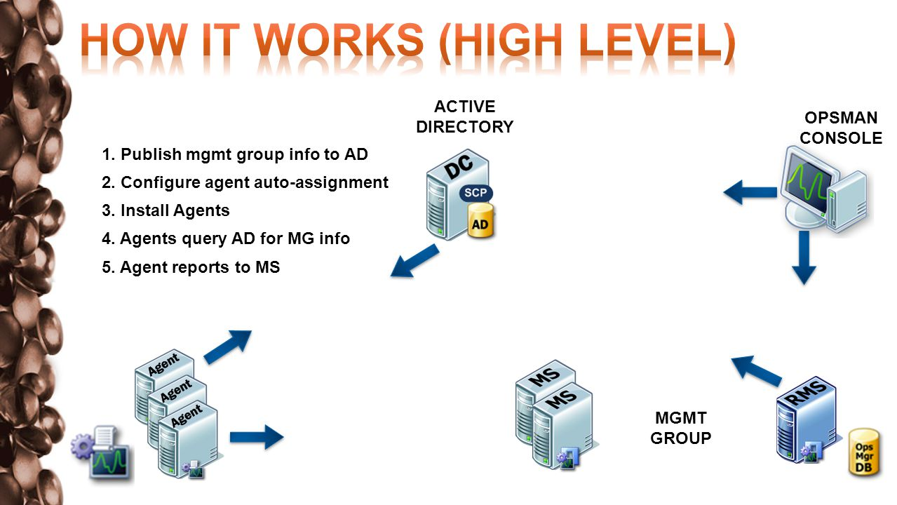 Must be configured for each MS or GTW to which agents must report Add one rule per domain (if multiple domains/forests) In Operations Console, Administration, choose Configure Active Directory (AD) Integration Choose appropriate Domain name, Domain Controller FQDN or IP address Run As Profile * * Use default if configuring local domain