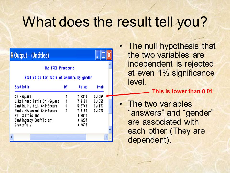 What does the result tell you? The null hypothesis that the two variables are independent is rejected at even 1% significance level. The two variables