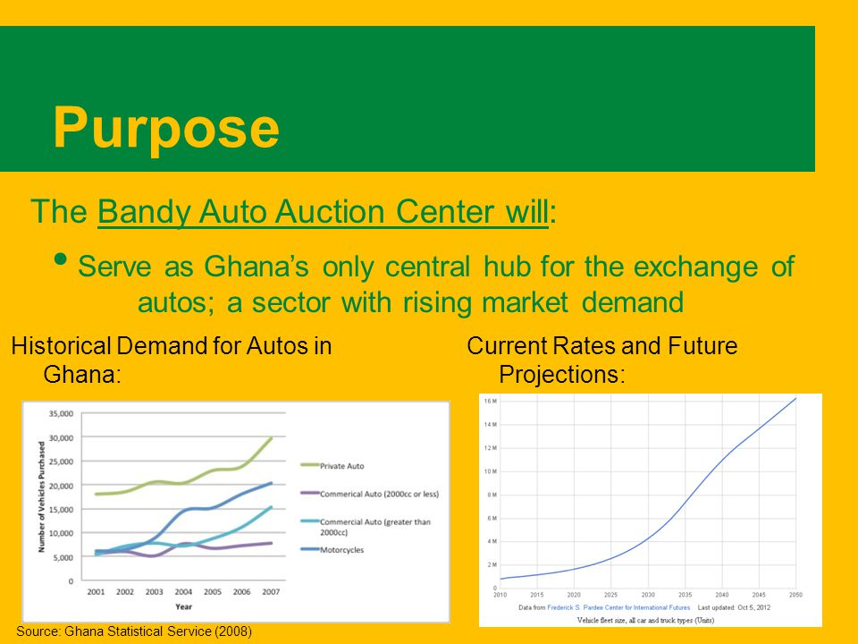 Purpose Historical Demand for Autos in Ghana: Current Rates and Future Projections: The Bandy Auto Auction Center will: Serve as Ghanas only central hub for the exchange of autos; a sector with rising market demand Source: Ghana Statistical Service (2008)