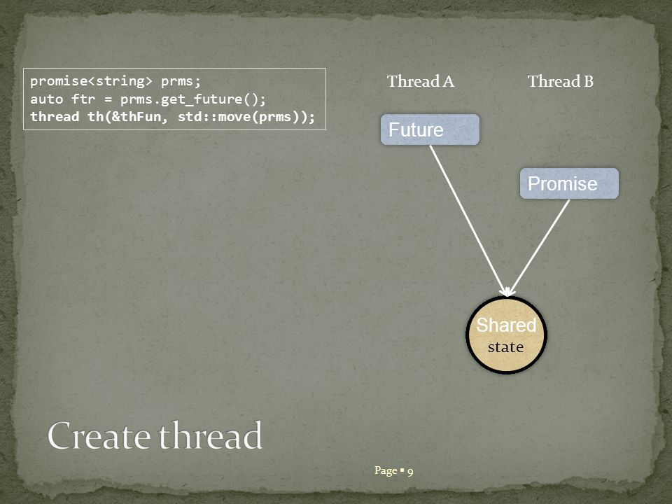 Page 10 promise prms; auto ftr = prms.get_future(); thread th(&thFun, std::move(prms)); Thread AThread B Shared state Shared state Future Promise prms.set_value(Hello from future); Hello Thread B
