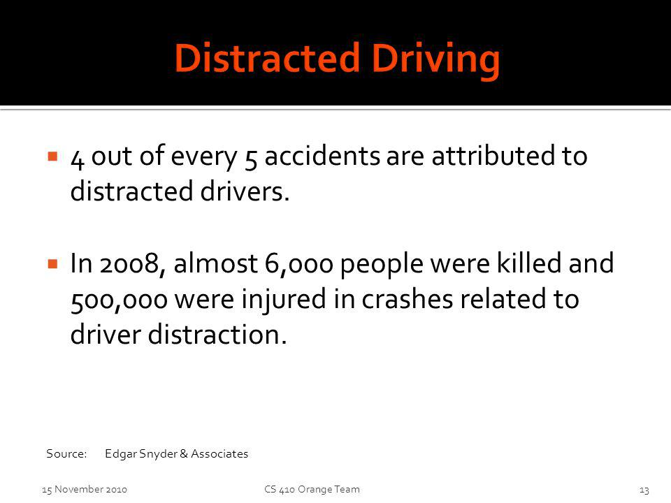 4 out of every 5 accidents are attributed to distracted drivers.