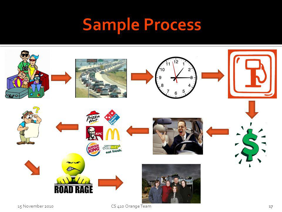 Sample Process 17 15 November 2010 CS 410 Orange Team