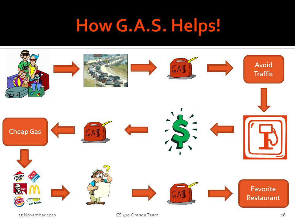 How G.A.S. Helps! 18 Avoid Traffic Cheap Gas Favorite Restaurant 1815 November 2010 CS 410 Orange Team