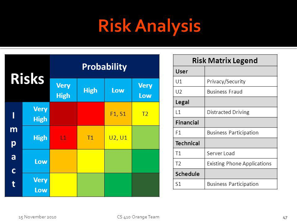 Risk Analysis 47 Risk Matrix Legend User U1Privacy/Security U2Business Fraud Legal L1Distracted Driving Financial F1Business Participation Technical T1Server Load T2Existing Phone Applications Schedule S1Business Participation 4715 November 2010 CS 410 Orange Team Risks Probability Very High HighLow Very Low ImpactImpact Very High F1, S1T2 High L1T1U2, U1 Low Very Low