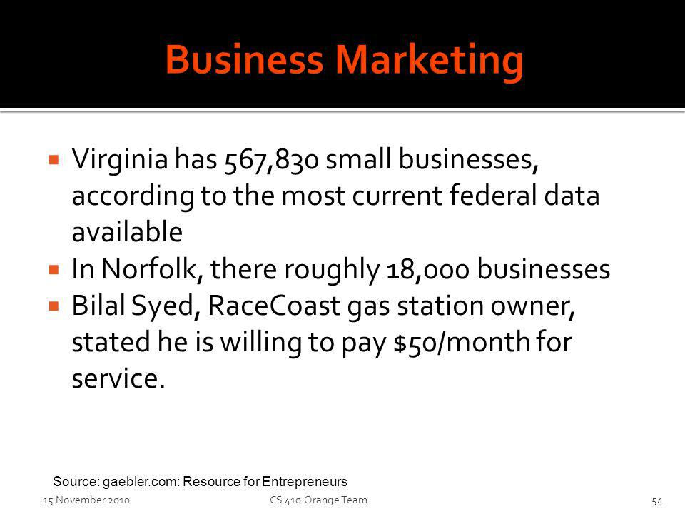 Virginia has 567,830 small businesses, according to the most current federal data available In Norfolk, there roughly 18,000 businesses Bilal Syed, Ra