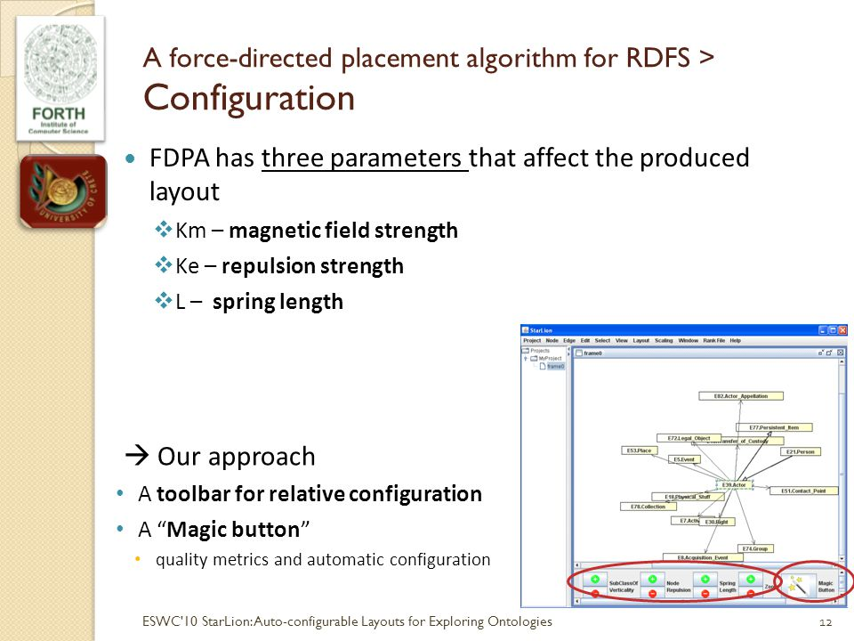 A force-directed placement algorithm for RDFS > Configuration FDPA has three parameters that affect the produced layout Km – magnetic field strength Ke – repulsion strength L – spring length 12ESWC 10 StarLion:Auto-configurable Layouts for Exploring Ontologies Our approach A toolbar for relative configuration A Magic button quality metrics and automatic configuration