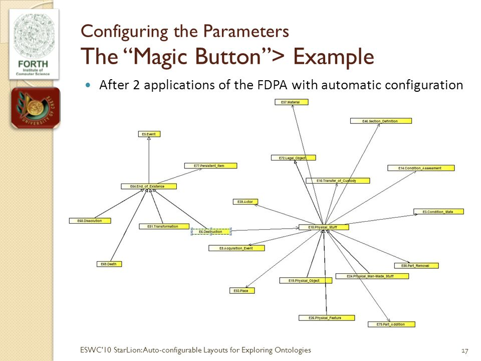 Configuring the Parameters The Magic Button> Example After 2 applications of the FDPA with automatic configuration 17ESWC 10 StarLion:Auto-configurable Layouts for Exploring Ontologies