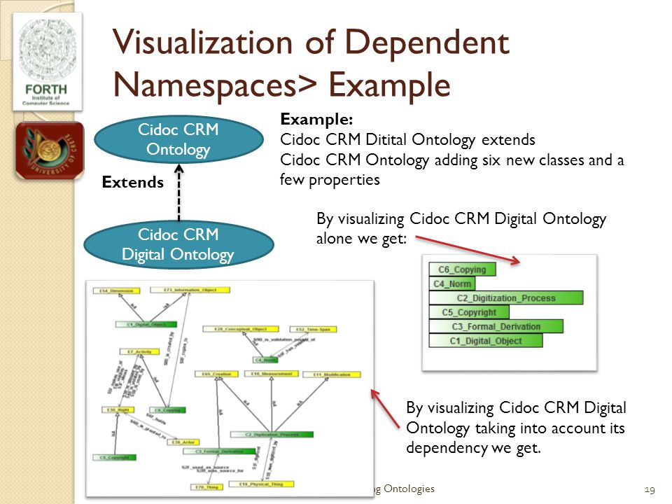 Visualization of Dependent Namespaces> Example Cidoc CRM Ontology Cidoc CRM Digital Ontology Extends Example: Cidoc CRM Ditital Ontology extends Cidoc CRM Ontology adding six new classes and a few properties 19ESWC 10 StarLion:Auto-configurable Layouts for Exploring Ontologies By visualizing Cidoc CRM Digital Ontology alone we get: By visualizing Cidoc CRM Digital Ontology taking into account its dependency we get.