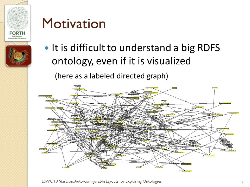 Motivation It is difficult to understand a big RDFS ontology, even if it is visualized (here as a labeled directed graph) 3ESWC 10 StarLion:Auto-configurable Layouts for Exploring Ontologies