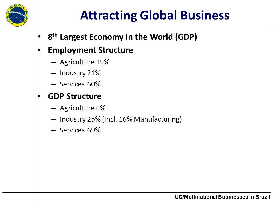 Attracting Global Business 8 th Largest Economy in the World (GDP) Employment Structure – Agriculture 19% – Industry 21% – Services 60% GDP Structure – Agriculture 6% – Industry 25% (Incl.