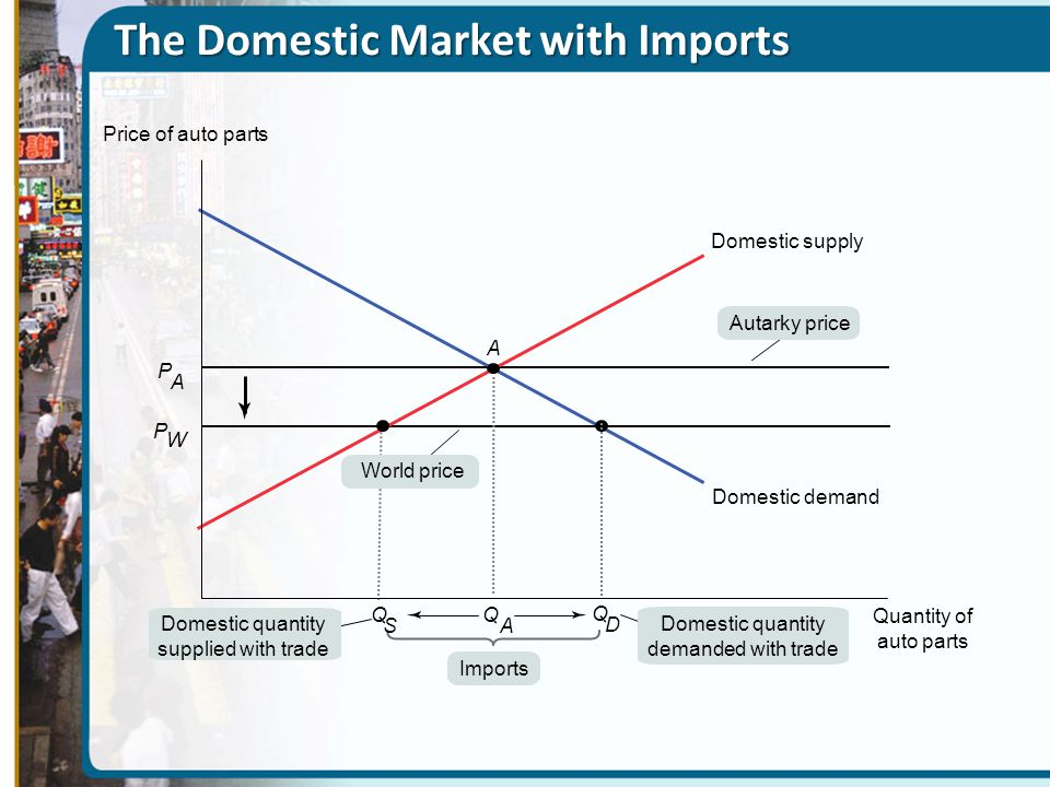 The Domestic Market with Imports Price of auto parts Q A Quantity of auto parts A P W P A Imports Domestic quantity supplied with trade Domestic quant