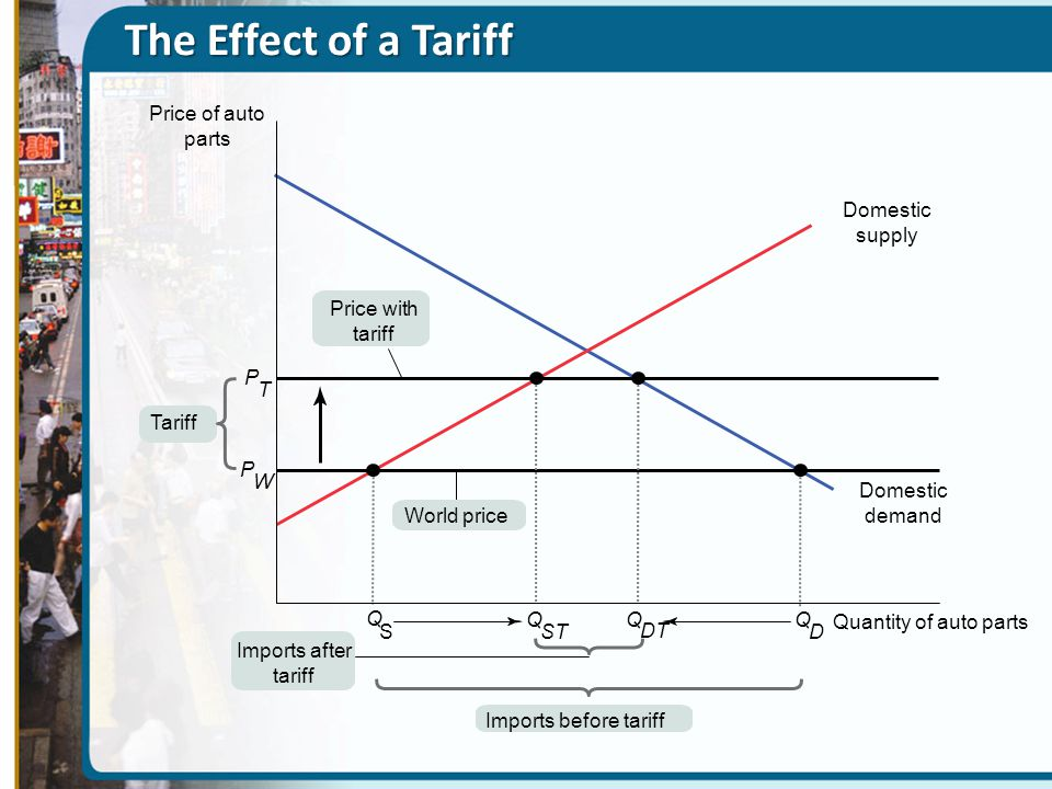 The Effect of a Tariff P T P W World price Tariff Q Imports after tariff Price with tariff Imports before tariff Q D Q DT Q SST Price of auto parts Qu