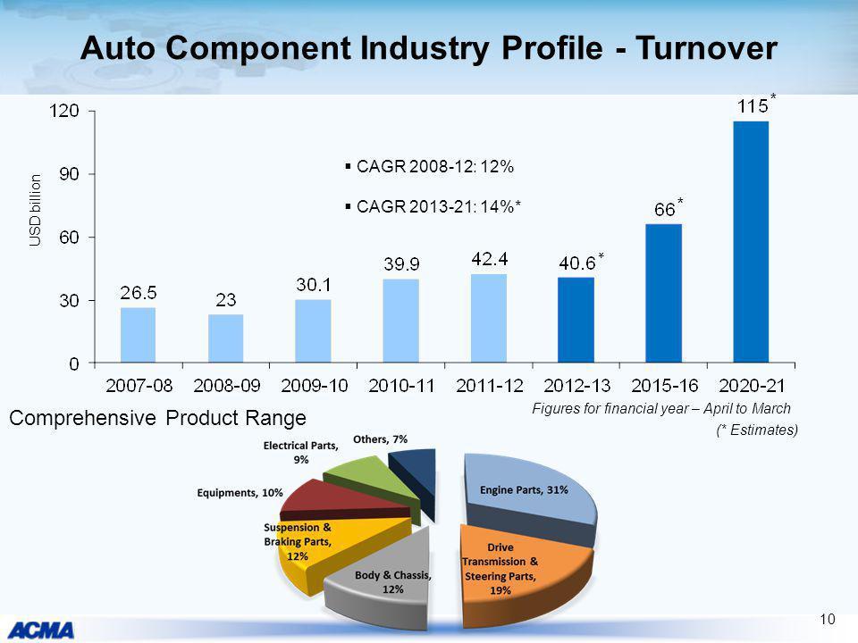 Auto Component Industry Profile - Turnover Comprehensive Product Range 10 USD billion (* Estimates) * * CAGR 2008-12: 12% CAGR 2013-21: 14%* Figures f
