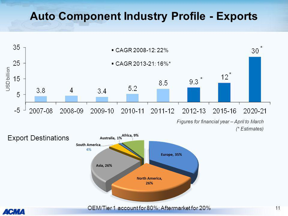 Auto Component Industry Profile - Exports USD billion Export Destinations OEM/Tier 1 account for 80%; Aftermarket for 20% (* Estimates) * * 11 CAGR 20
