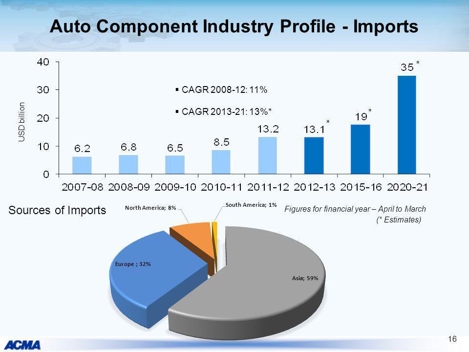 Auto Component Industry Profile - Imports Sources of Imports (* Estimates) USD billion * * 16 CAGR 2008-12: 11% CAGR 2013-21: 13%* Figures for financi