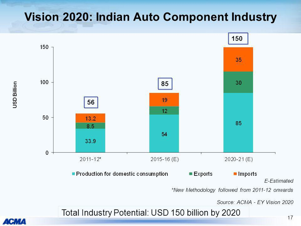 17 Total Industry Potential: USD 150 billion by 2020 Vision 2020: Indian Auto Component Industry 85 150 USD Billion 56 E-Estimated *New Methodology fo