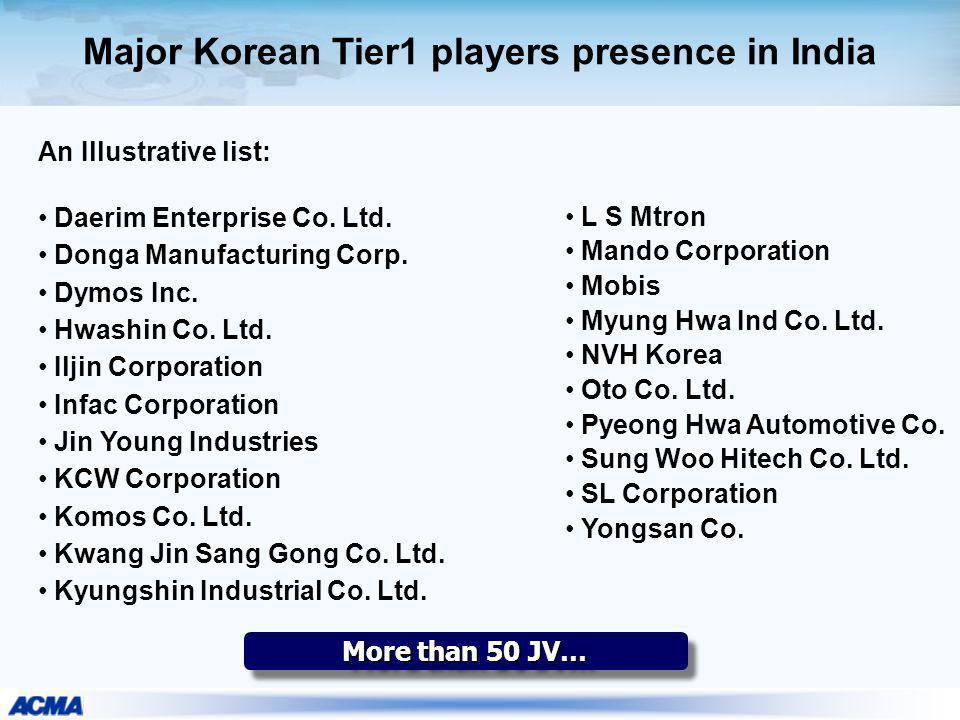Major Korean Tier1 players presence in India More than 50 JV… An Illustrative list: Daerim Enterprise Co. Ltd. Donga Manufacturing Corp. Dymos Inc. Hw