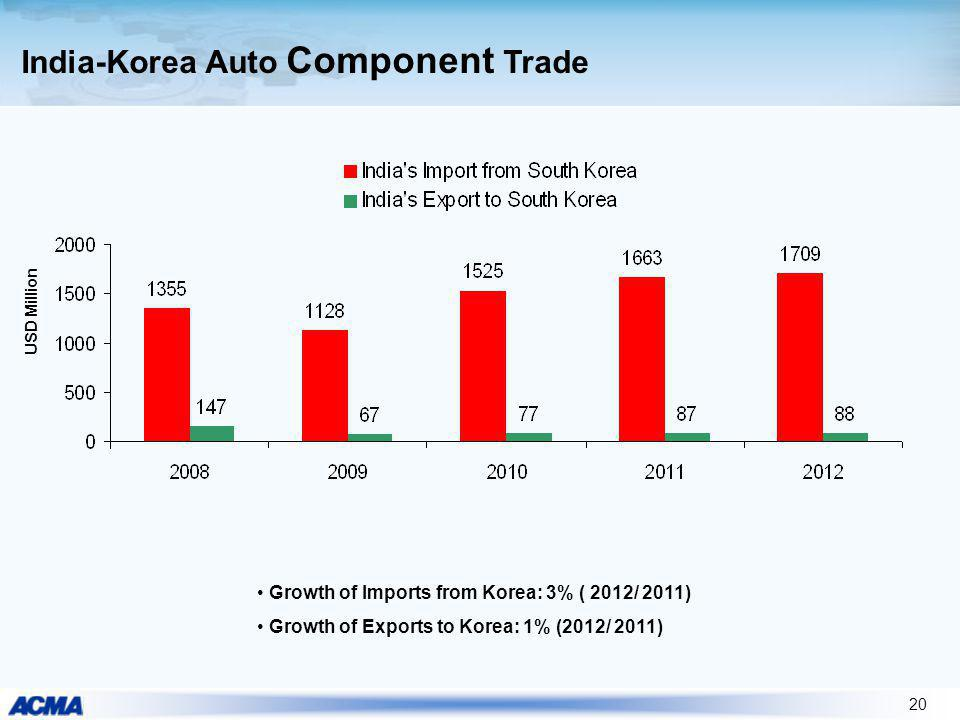 20 India-Korea Auto Component Trade USD Million Growth of Imports from Korea: 3% ( 2012/ 2011) Growth of Exports to Korea: 1% (2012/ 2011)
