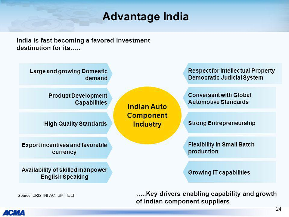 Advantage India Product Development Capabilities Availability of skilled manpower English Speaking Source: CRIS INFAC; BMI; IBEF High Quality Standard