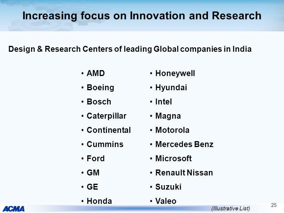 Increasing focus on Innovation and Research AMD Boeing Bosch Caterpillar Continental Cummins Ford GM GE Honda Honeywell Hyundai Intel Magna Motorola M