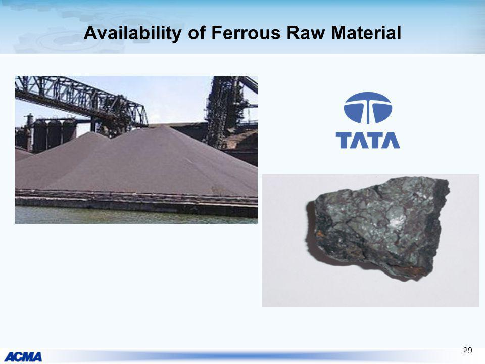 Availability of Ferrous Raw Material 29