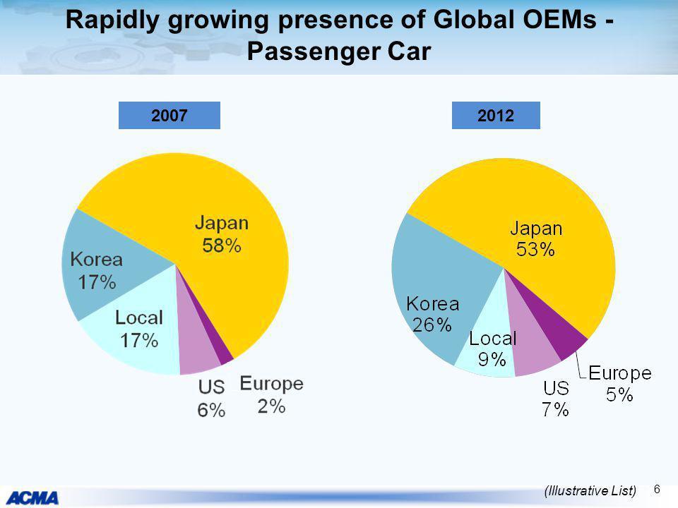 Rapidly growing presence of Global OEMs - Passenger Car 20072012 (Illustrative List) 6