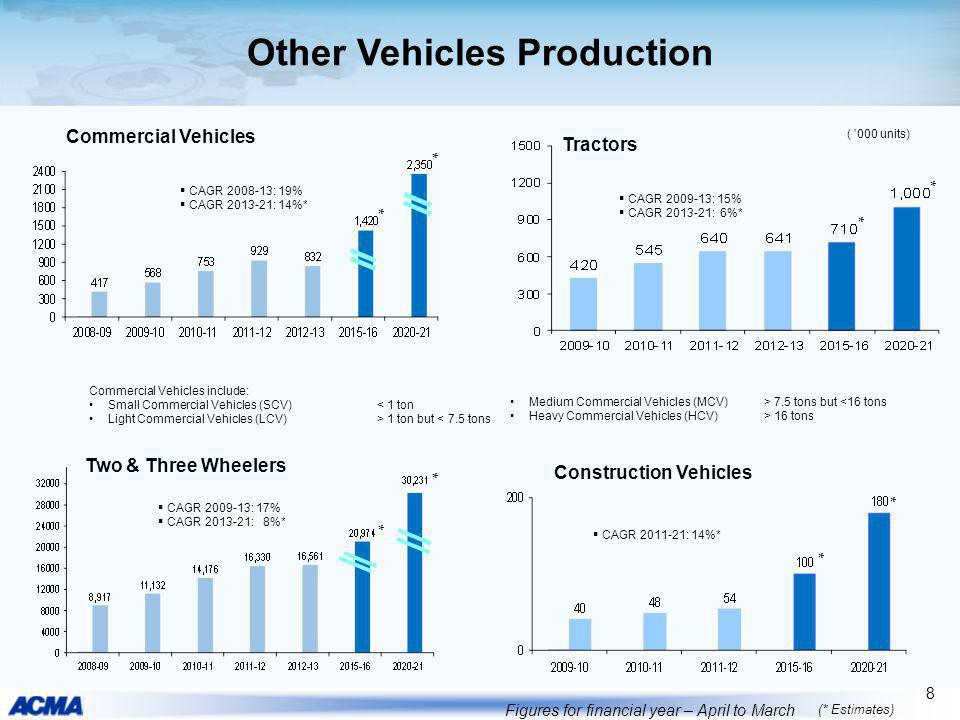 Other Vehicles Production Figures for financial year – April to March (* Estimates) 8 Two & Three Wheelers Commercial Vehicles include: Small Commerci