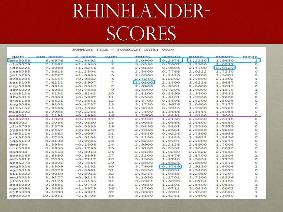Rhinelander- scores