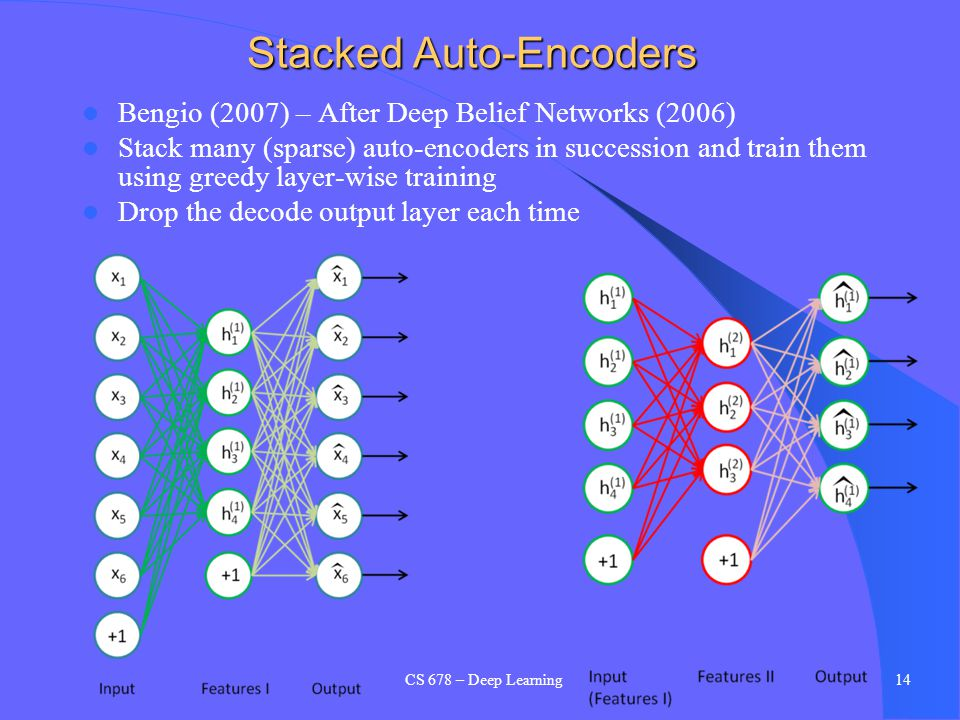 Stacked Auto-Encoders Bengio (2007) – After Deep Belief Networks (2006) Stack many (sparse) auto-encoders in succession and train them using greedy la