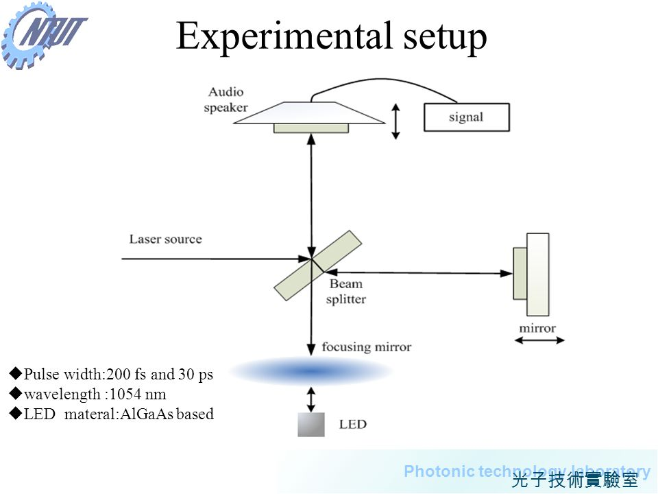 15 Photonic technology laboratory Experimental setup Pulse width:200 fs and 30 ps wavelength :1054 nm LED materal:AlGaAs based