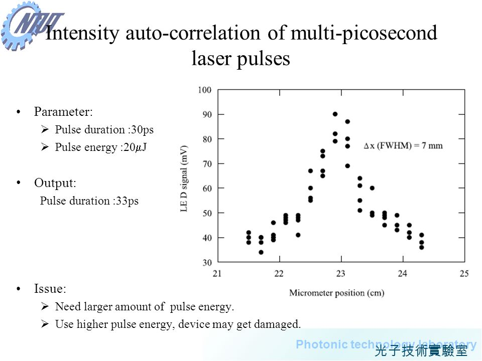 19 Photonic technology laboratory Intensity auto-correlation of multi-picosecond laser pulses Parameter: Pulse duration :30ps Pulse energy :20 J Outpu
