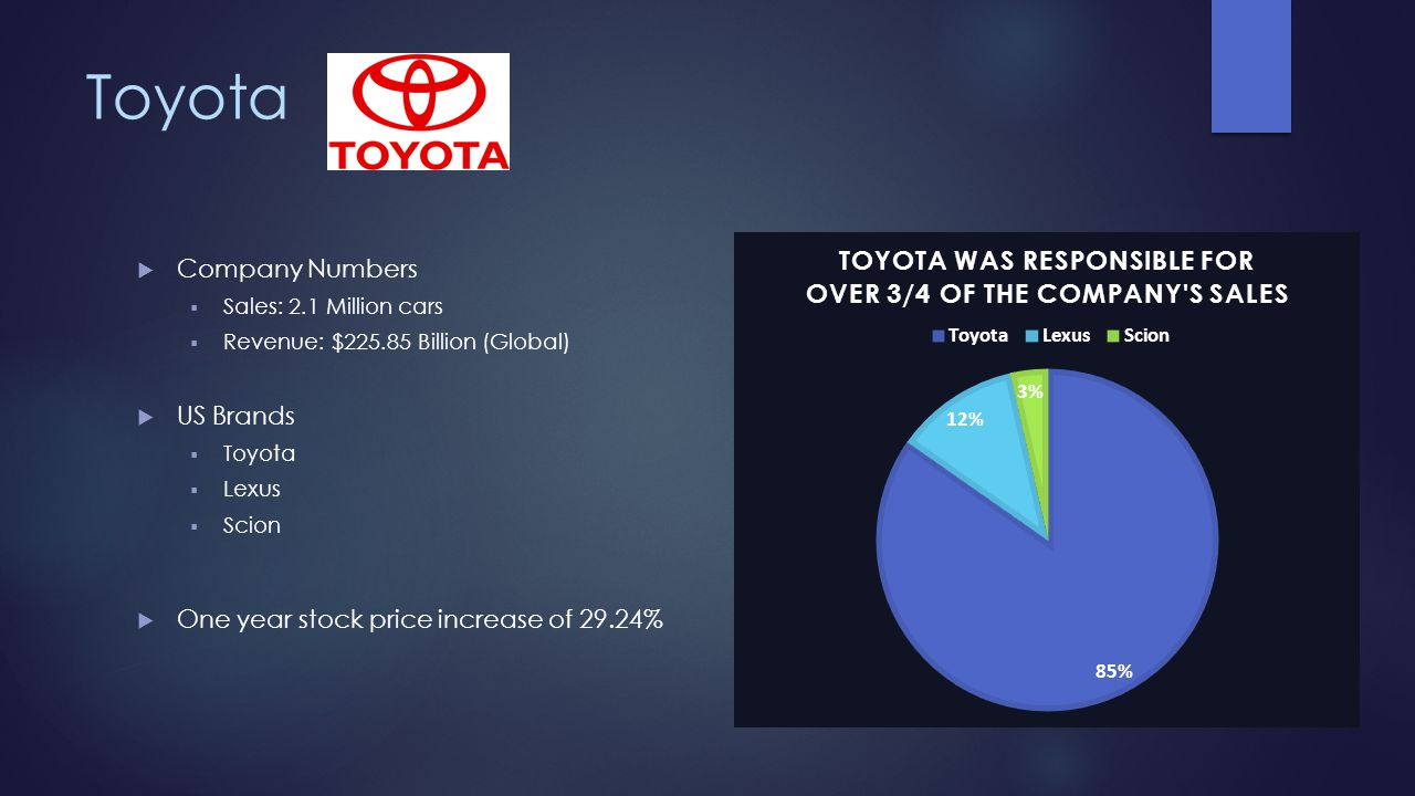 Toyota Company Numbers Sales: 2.1 Million cars Revenue: $225.85 Billion (Global) US Brands Toyota Lexus Scion One year stock price increase of 29.24%